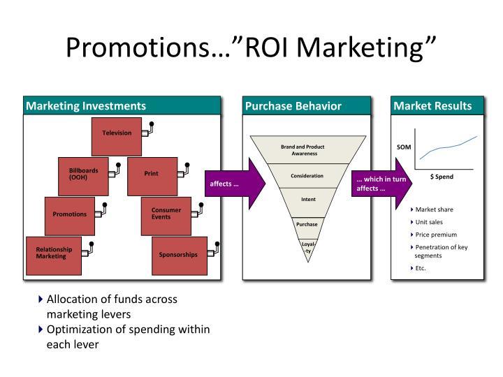 "Promotions…""ROI Marketing"""