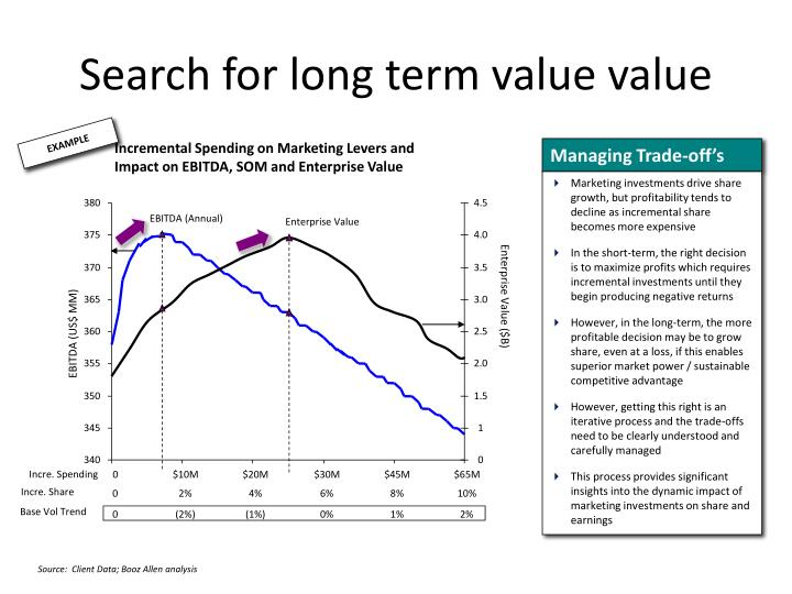 Search for long term value value