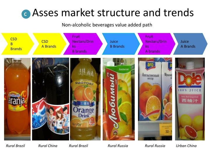 Asses market structure and trends