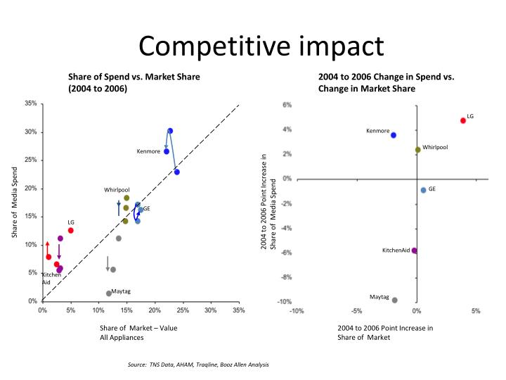 Competitive impact