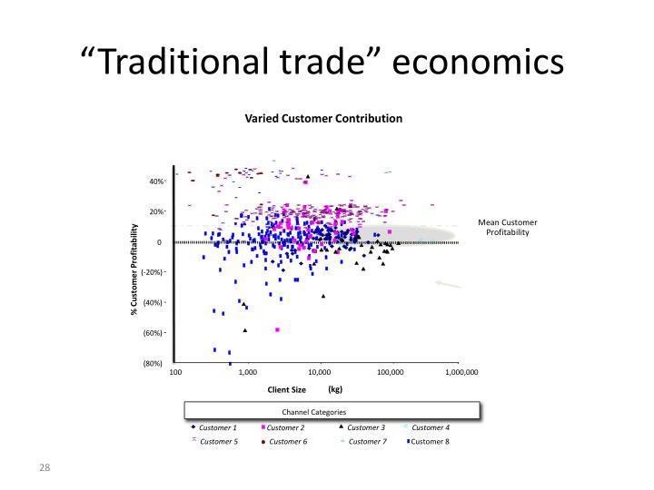 """Traditional trade"" economics"