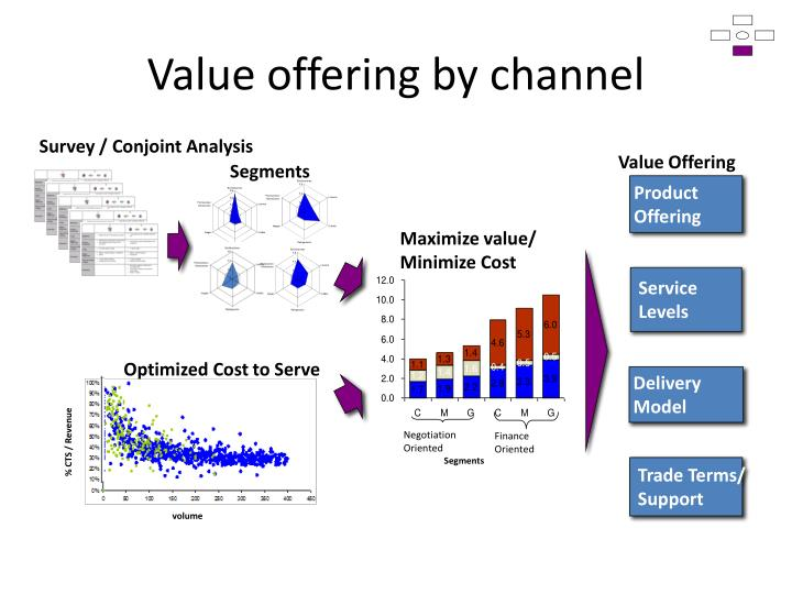 Value offering by channel