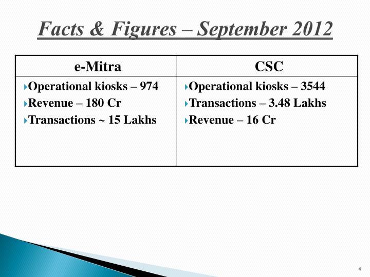 Facts & Figures – September 2012