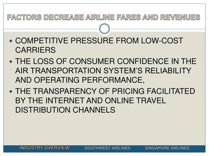 FACTORS DECREASE AIRLINE FARES AND REVENUES
