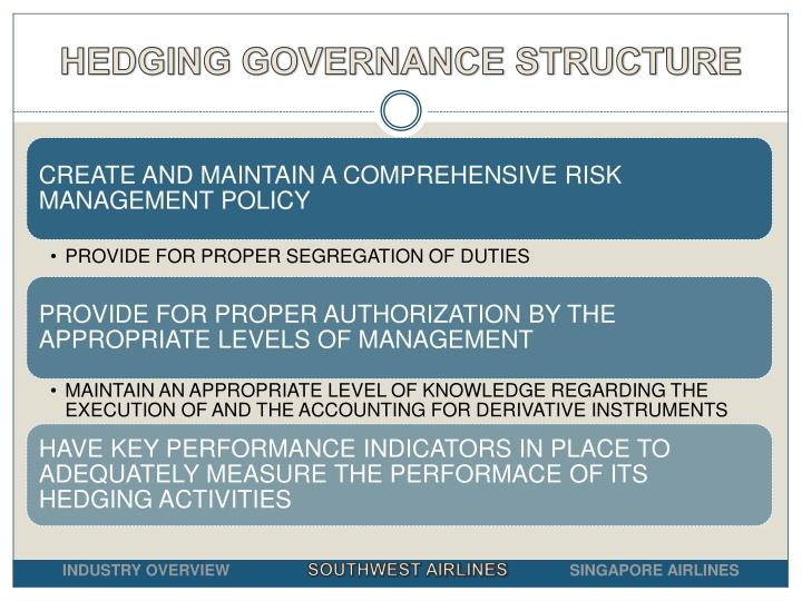 HEDGING GOVERNANCE STRUCTURE