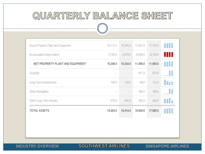 QUARTERLY BALANCE SHEET
