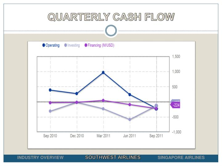 QUARTERLY CASH FLOW