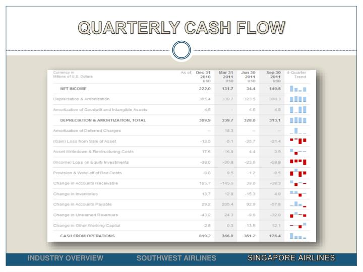 QUARTERLY CASH