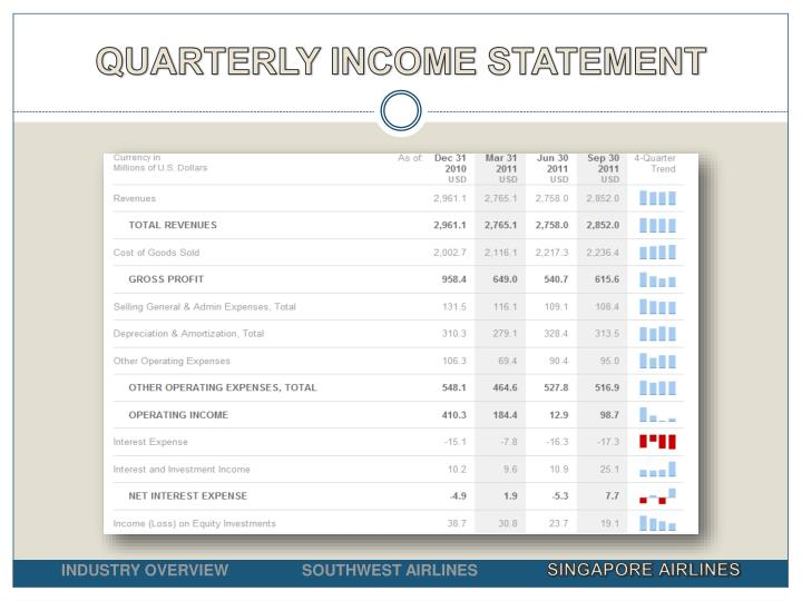 QUARTERLY INCOME