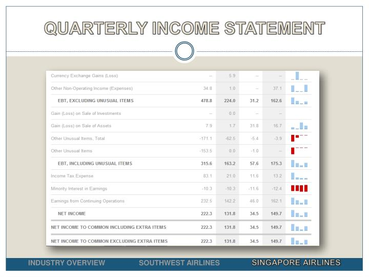 QUARTERLY INCOME STATEMENT