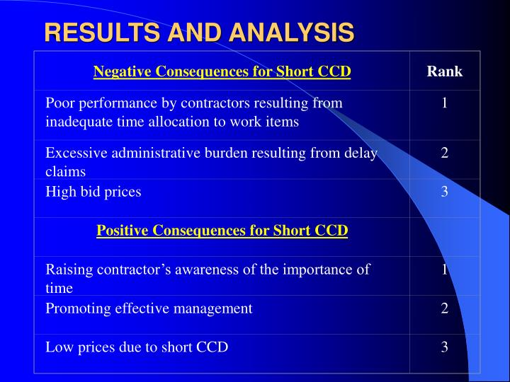 Negative Consequences for Short CCD