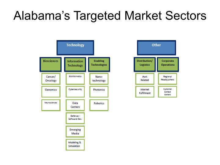 Alabama's Targeted Market Sectors