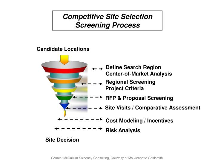 Competitive Site Selection