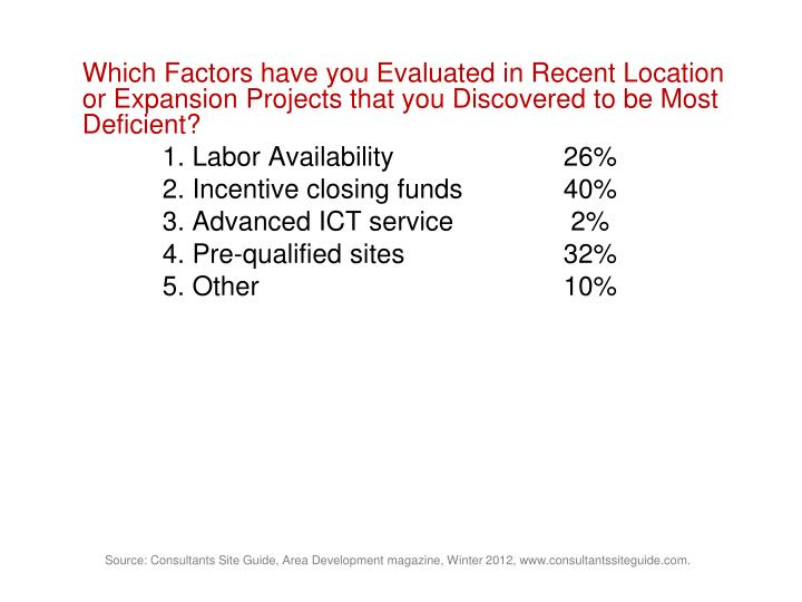Which Factors have you Evaluated in Recent Location or Expansion Projects that you Discovered to be Most Deficient?