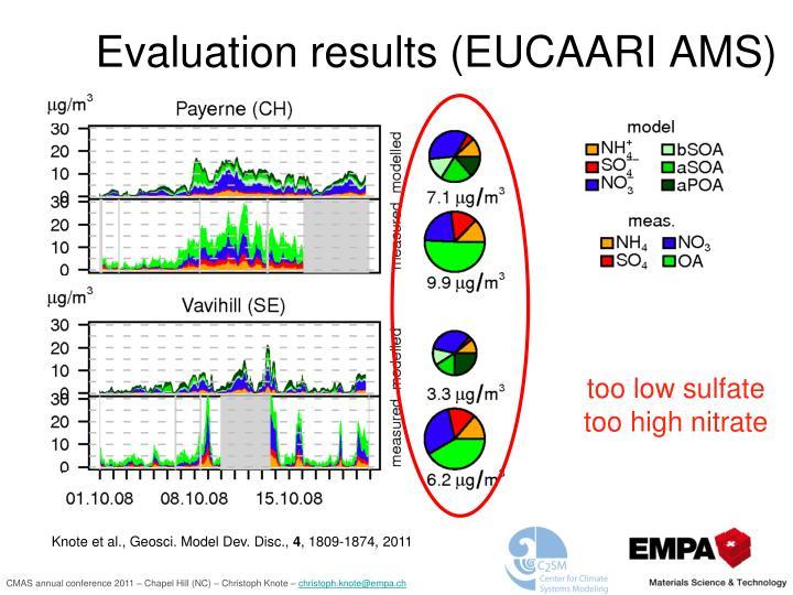 Evaluation results (EUCAARI AMS)