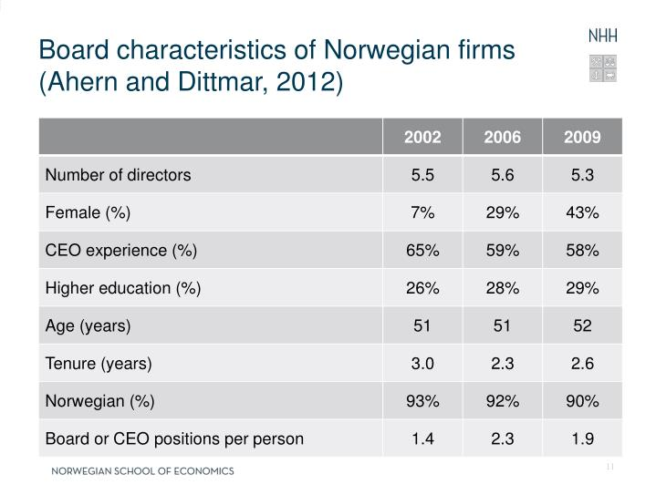 Board characteristics of Norwegian firms