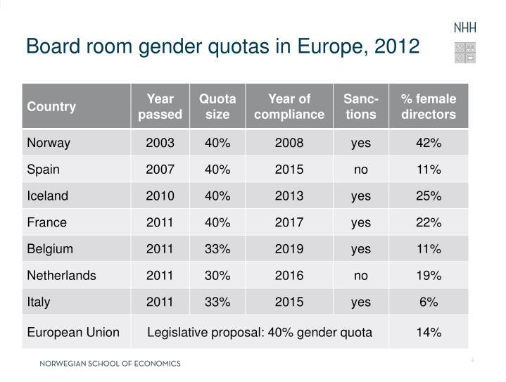 Board room gender quotas in Europe, 2012