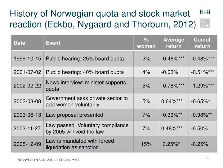 History of Norwegian quota and stock market reaction (Eckbo, Nygaard and Thorburn, 2012)