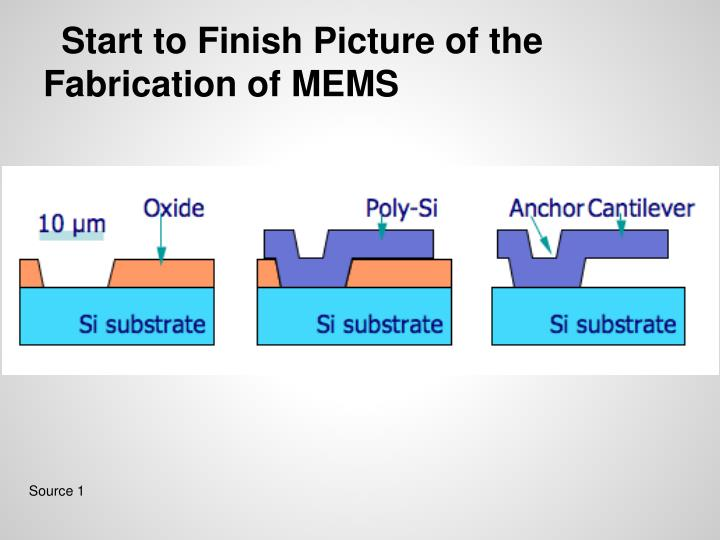 Start to Finish Picture of the Fabrication of MEMS