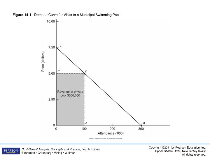 Figure 14 1 demand curve for visits to a municipal swimming pool