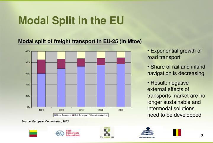 Modal Split in the EU