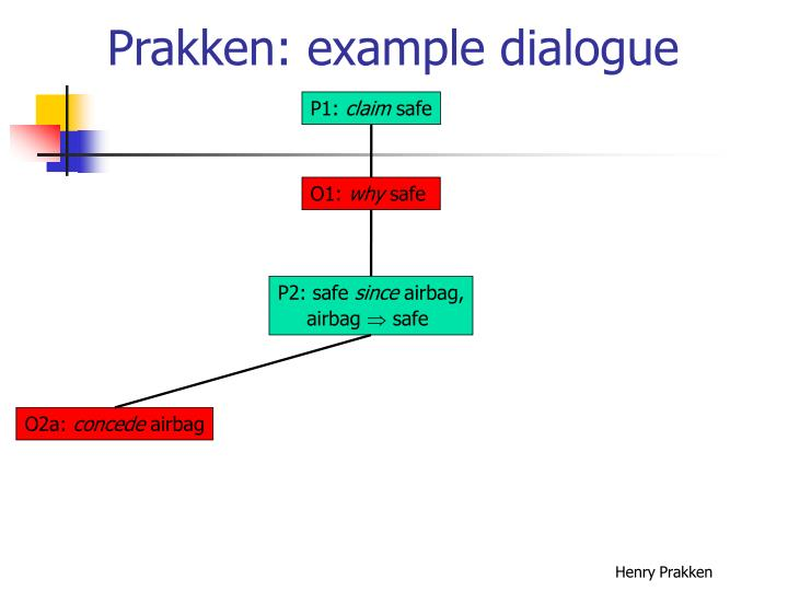 Prakken: example dialogue