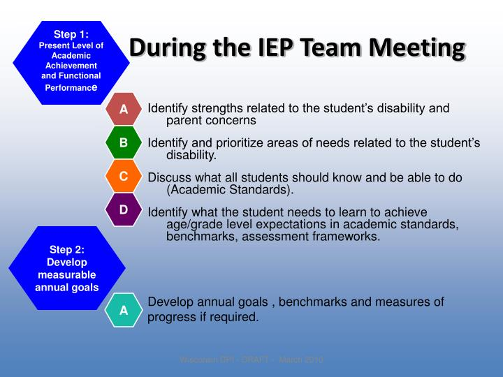 During the IEP Team Meeting