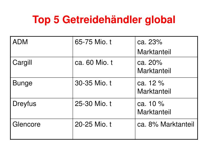 Top 5 getreideh ndler global