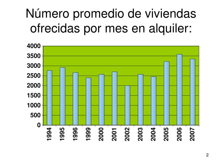 Número promedio de viviendas ofrecidas por mes en alquiler:
