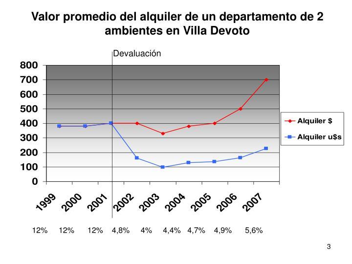 Valor promedio del alquiler de un departamento de 2 ambientes en Villa Devoto