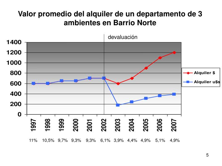 Valor promedio del alquiler de un departamento de 3 ambientes en Barrio Norte