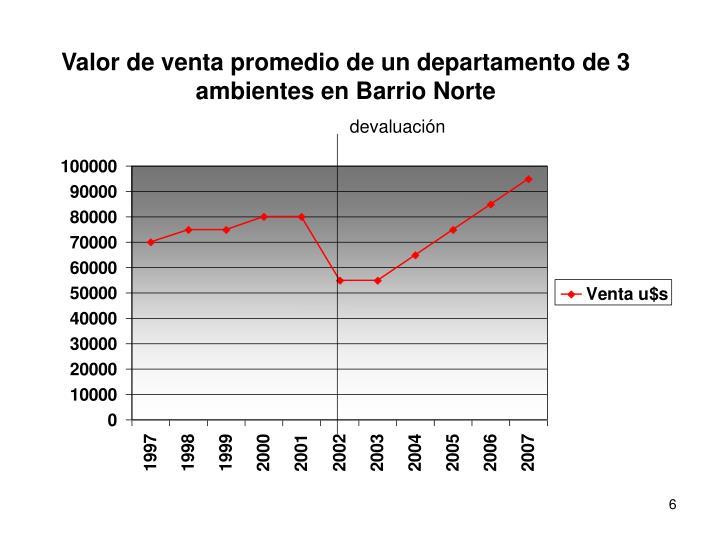 Valor de venta promedio de un departamento de 3 ambientes en Barrio Norte