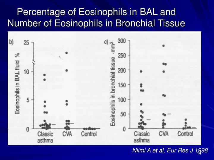 Percentage of Eosinophils in BAL and Number of Eosinophils in Bronchial Tissue