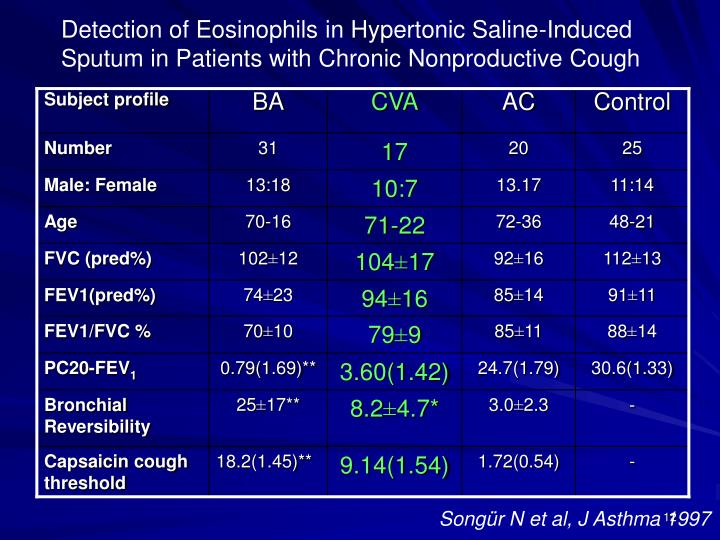 Detection of Eosinophils in Hypertonic Saline-Induced Sputum in Patients with Chronic Nonproductive Cough
