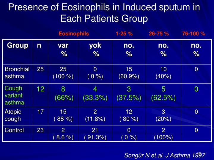 Presence of Eosinophils in Induced sputum in Each Patients Group
