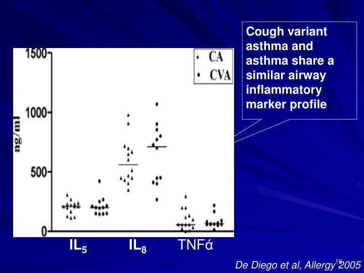 Cough variant asthma and asthma share a similar airway inflammatory marker profile