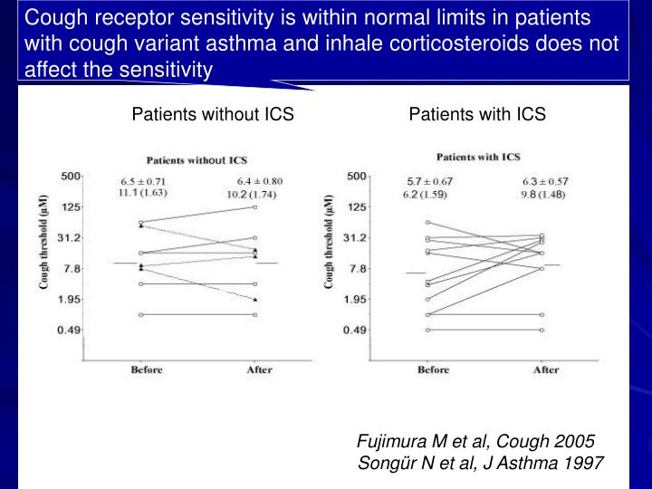 Cough receptor sensitivity is within normal limits in patients with cough variant asthma and inhale corticosteroids does not affect the sensitivity