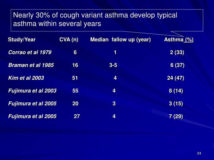 Nearly 30% of cough variant asthma develop typical asthma within several years