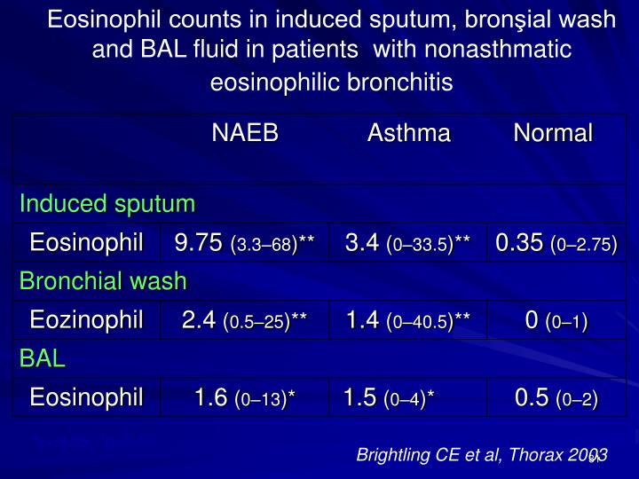 Eosinophil counts in induced sputum, bronşial wash and BAL fluid in patients