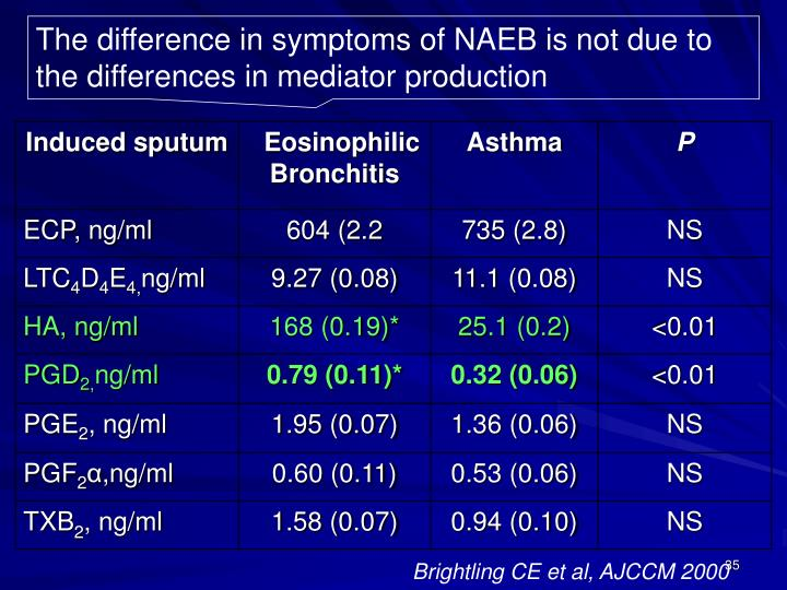 The difference in symptoms of NAEB is not due to the differences in mediator production