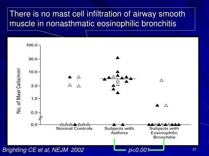 There is no mast cell infiltration of airway smooth muscle in nonasthmatic eosinophilic bronchitis