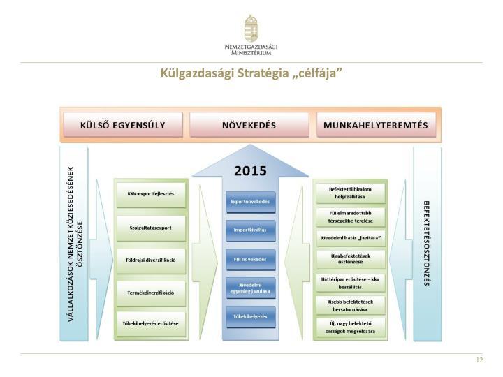 """Külgazdasági Stratégia """"célfája"""""""