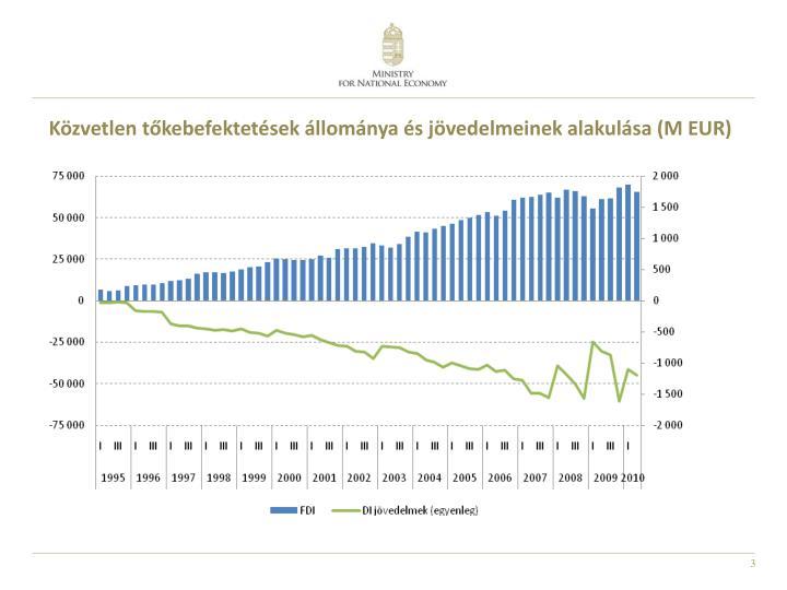 Közvetlen tőkebefektetések állománya és jövedelmeinek alakulása (M EUR)