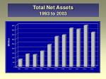 total net assets 1993 to 2003