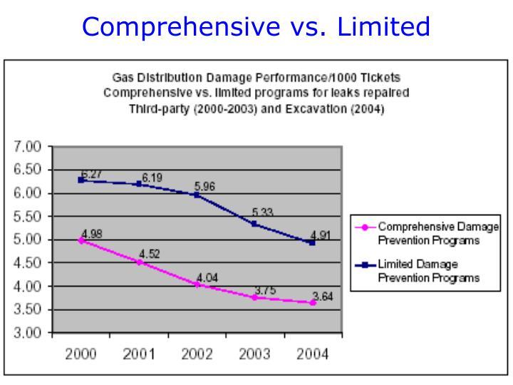 Comprehensive vs. Limited
