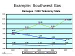 example southwest gas