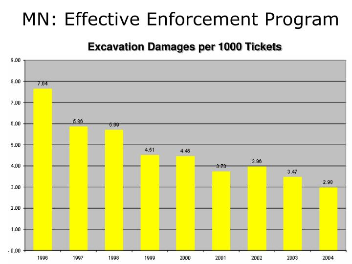 MN: Effective Enforcement Program