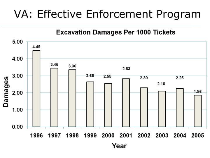 VA: Effective Enforcement Program