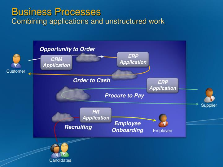 Business processes combining applications and unstructured work