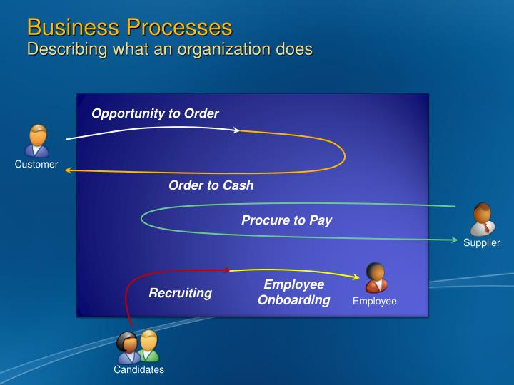 Business processes describing what an organization does